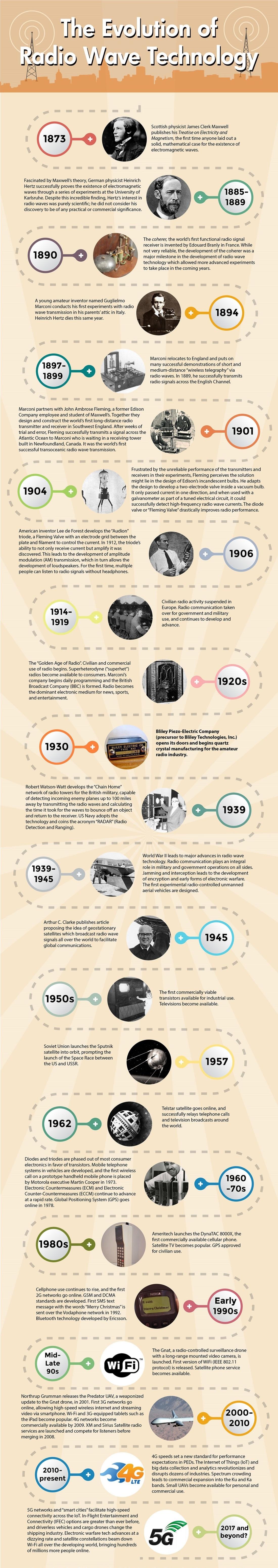 evolution-of-radio-wave-technology-infographic.jpg